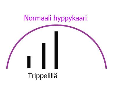 hyppykaari_trippeli_200814
